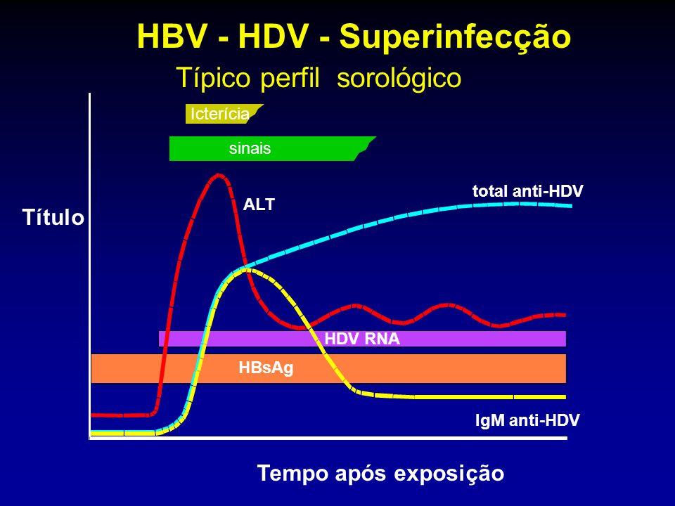 HBV - HDV - Superinfecção