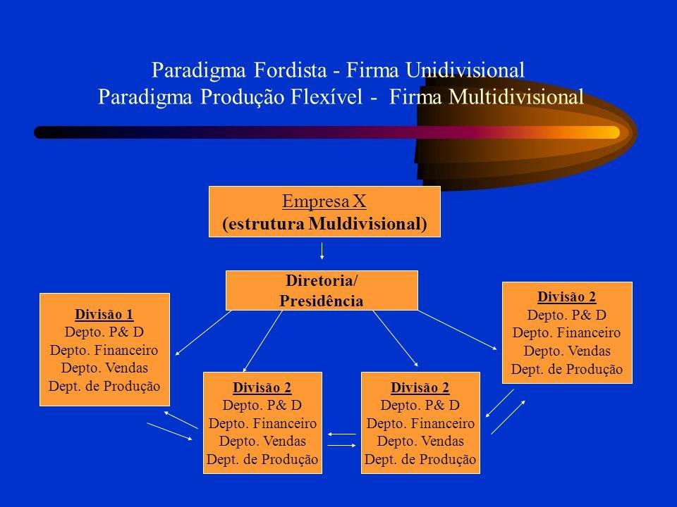 (estrutura Muldivisional)