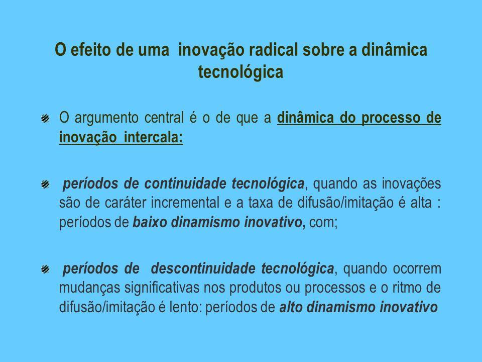 O efeito de uma inovação radical sobre a dinâmica tecnológica