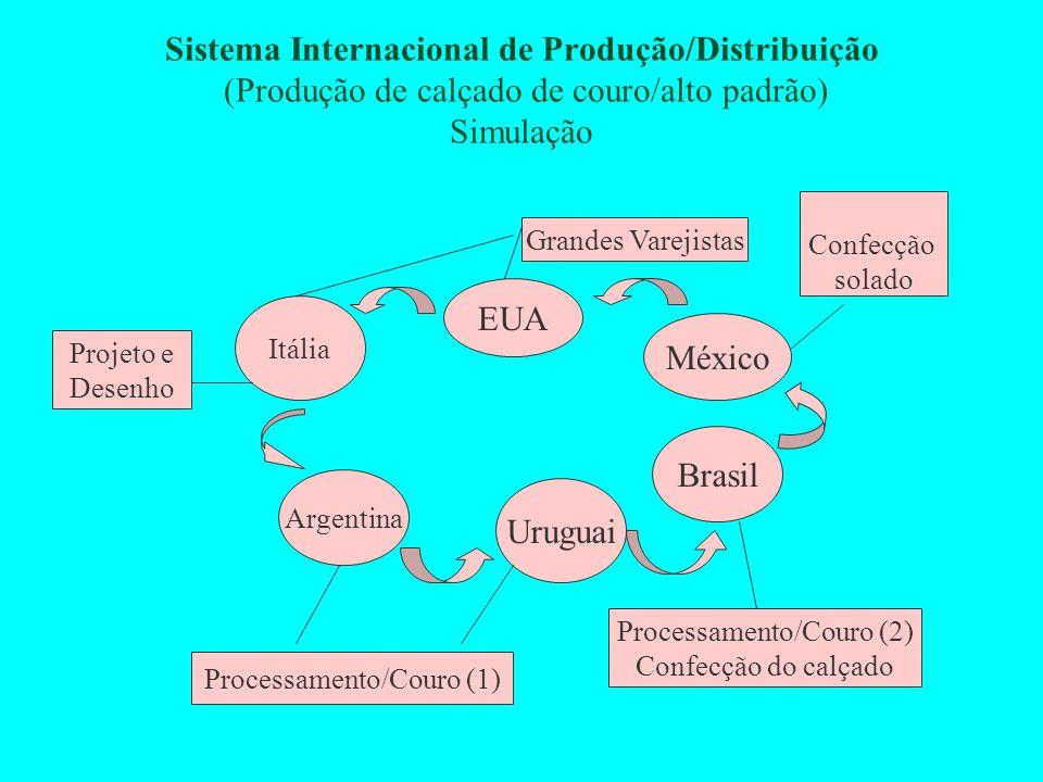 Sistema Internacional de Produção/Distribuição (Produção de calçado de couro/alto padrão) Simulação