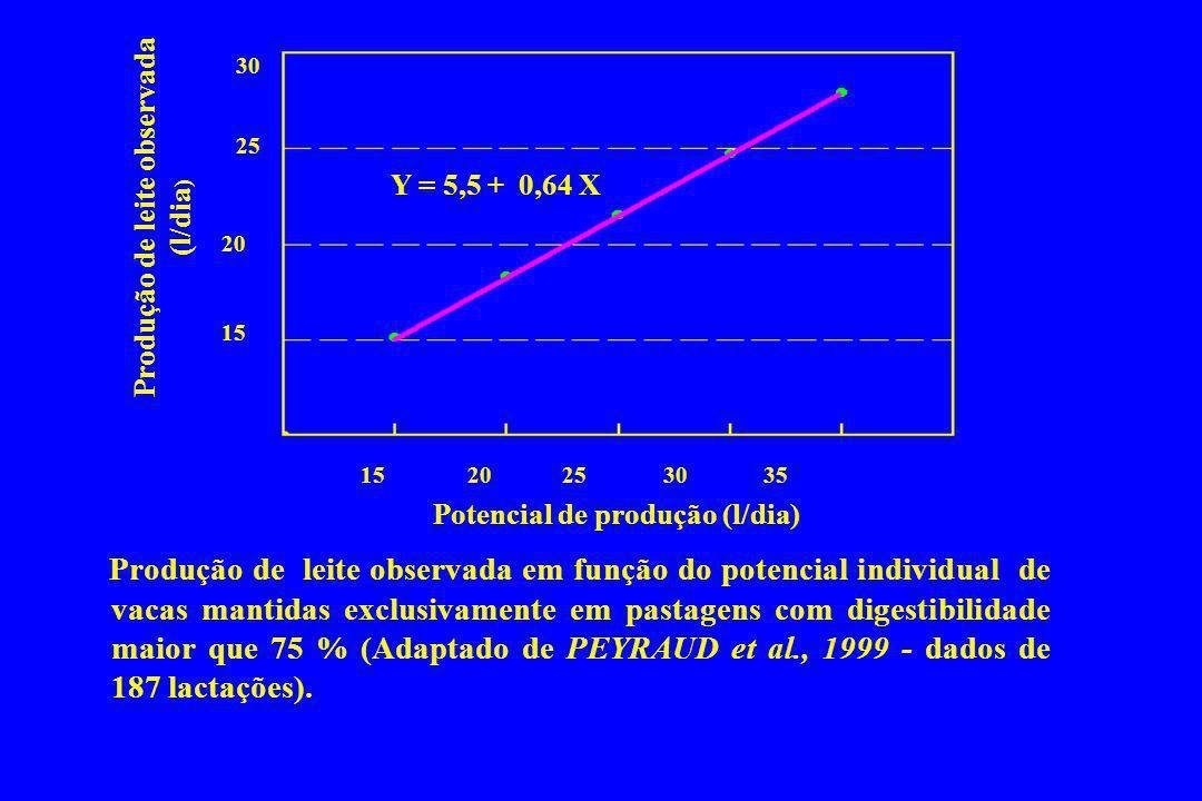 Produção de leite observada (l/dia) Potencial de produção (l/dia)