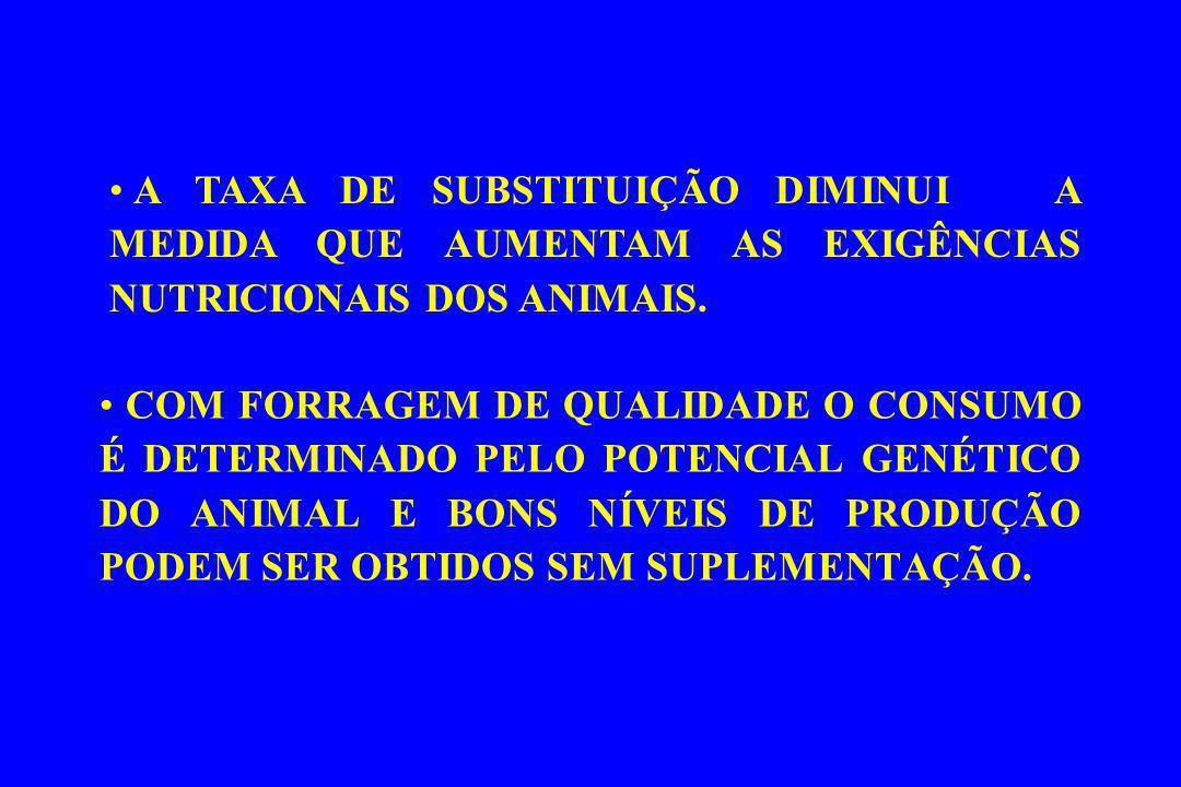 A TAXA DE SUBSTITUIÇÃO DIMINUI A MEDIDA QUE AUMENTAM AS EXIGÊNCIAS NUTRICIONAIS DOS ANIMAIS.
