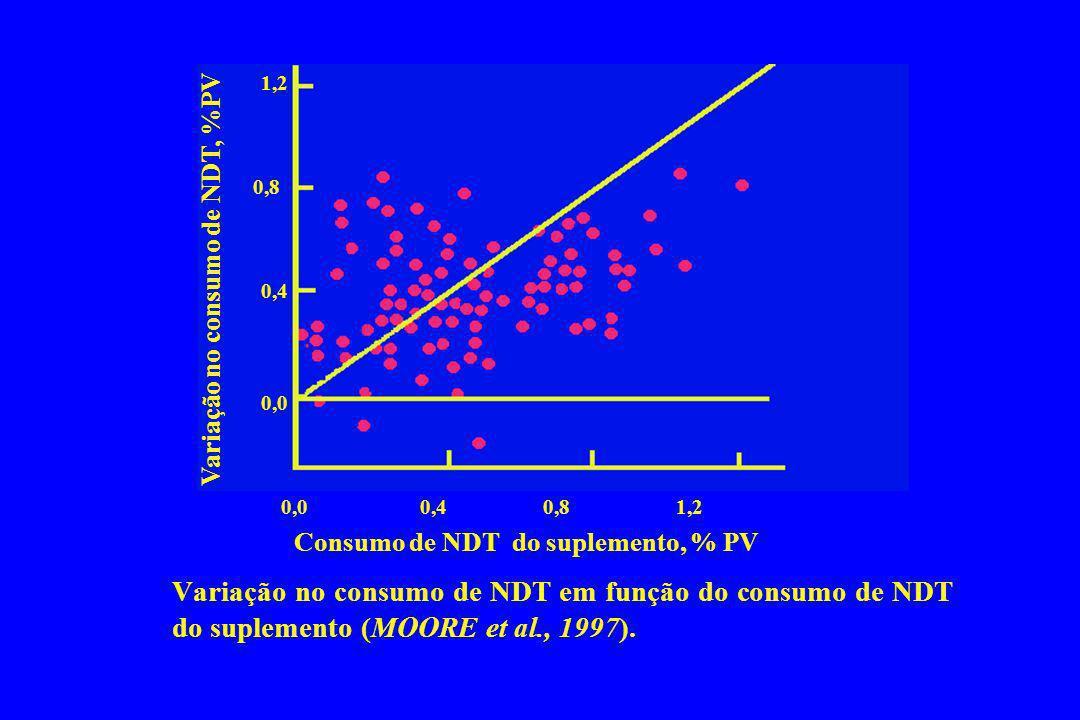 Consumo de NDT do suplemento, % PV