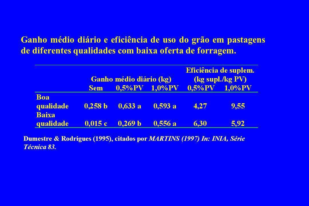 Ganho médio diário e eficiência de uso do grão em pastagens de diferentes qualidades com baixa oferta de forragem.