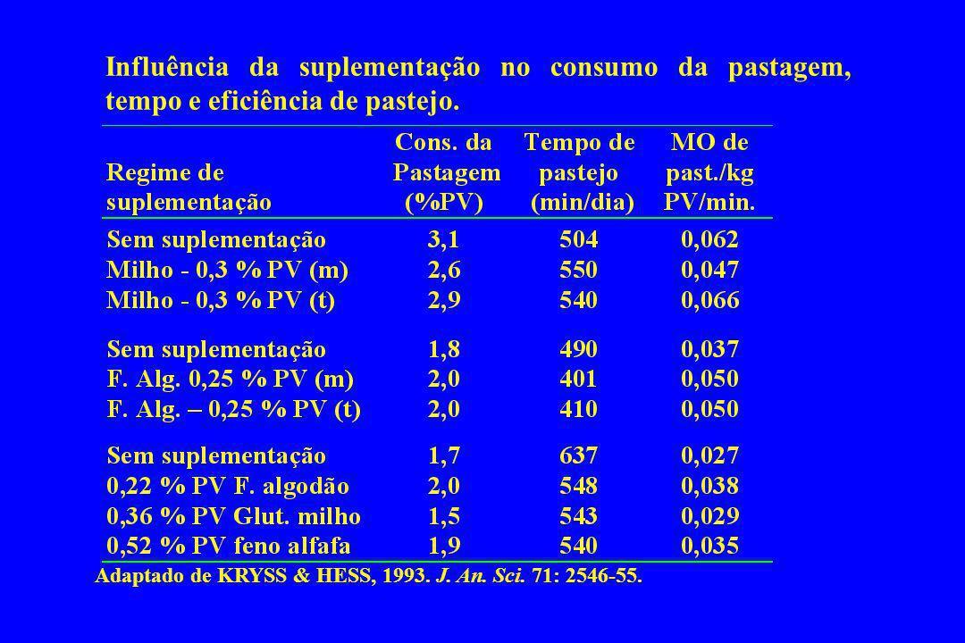 Influência da suplementação no consumo da pastagem, tempo e eficiência de pastejo.