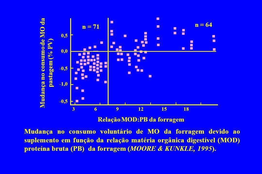 Mudança no consumo de MO da pastagem (% PV) Relação MOD:PB da forragem
