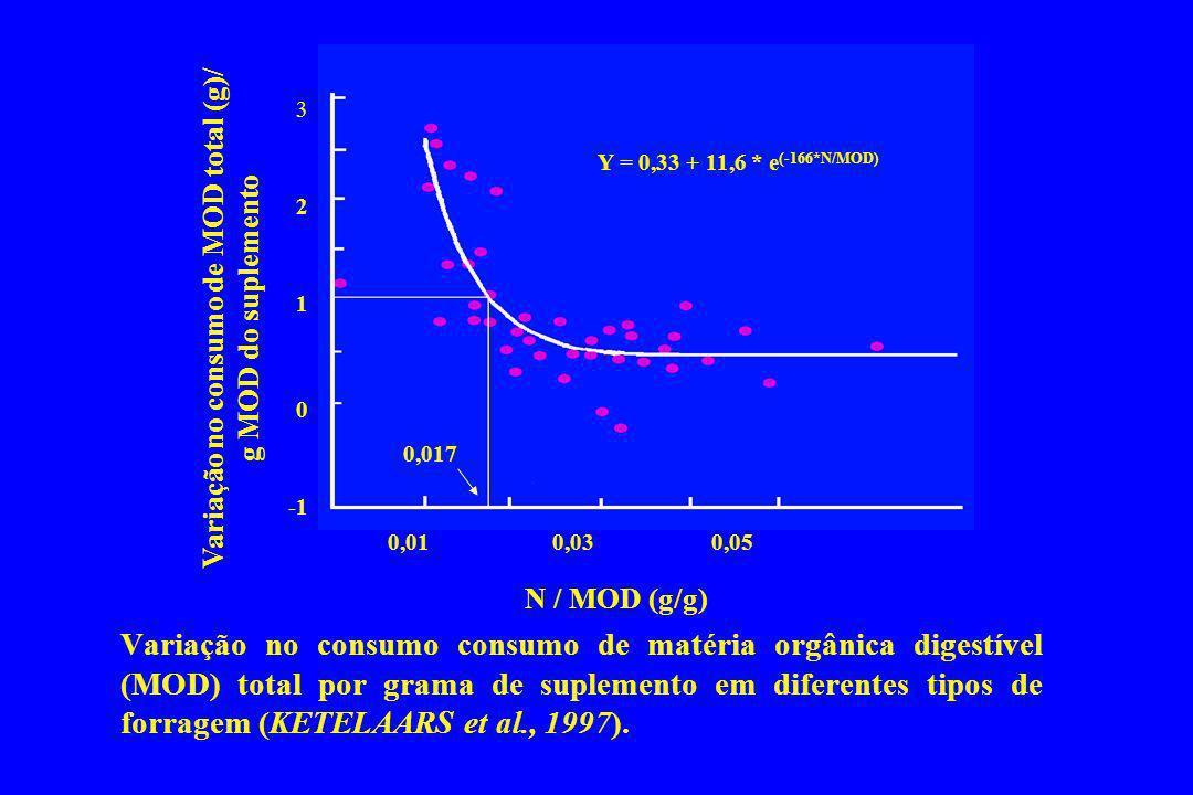 Variação no consumo de MOD total (g)/ g MOD do suplemento