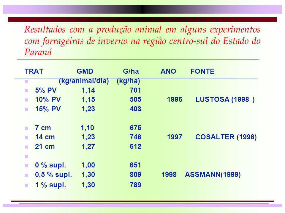 Resultados com a produção animal em alguns experimentos com forrageiras de inverno na região centro-sul do Estado do Paraná