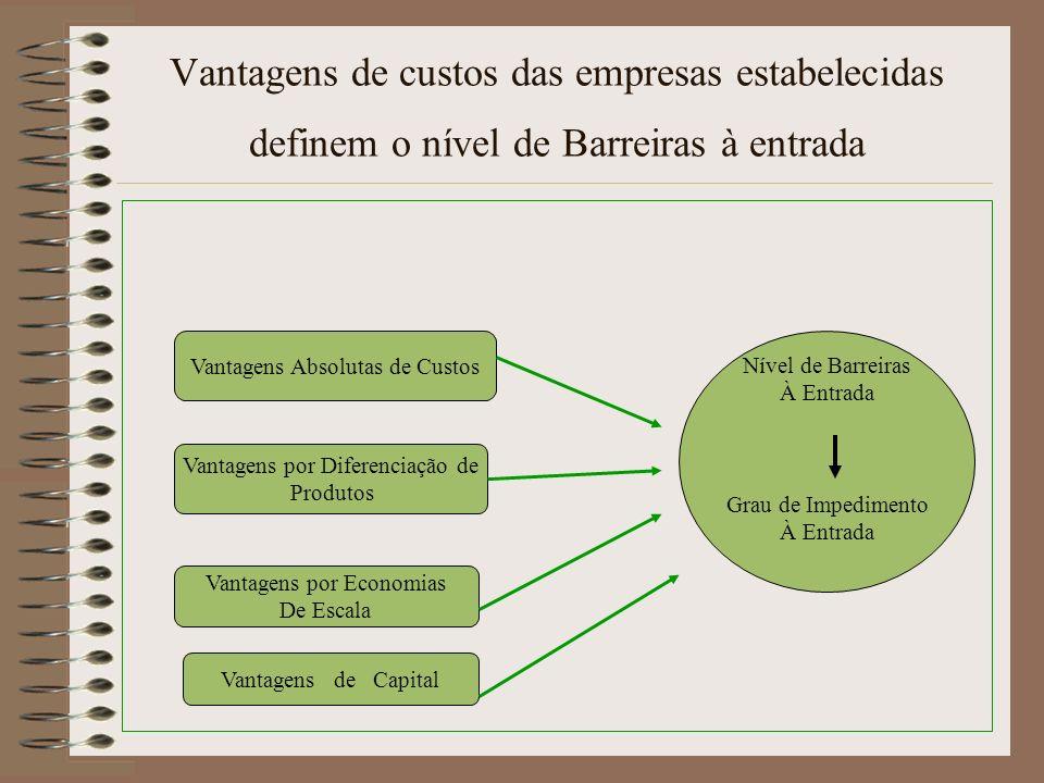 Vantagens de custos das empresas estabelecidas definem o nível de Barreiras à entrada