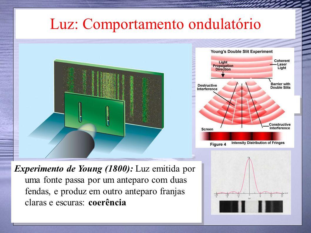 Luz: Comportamento ondulatório