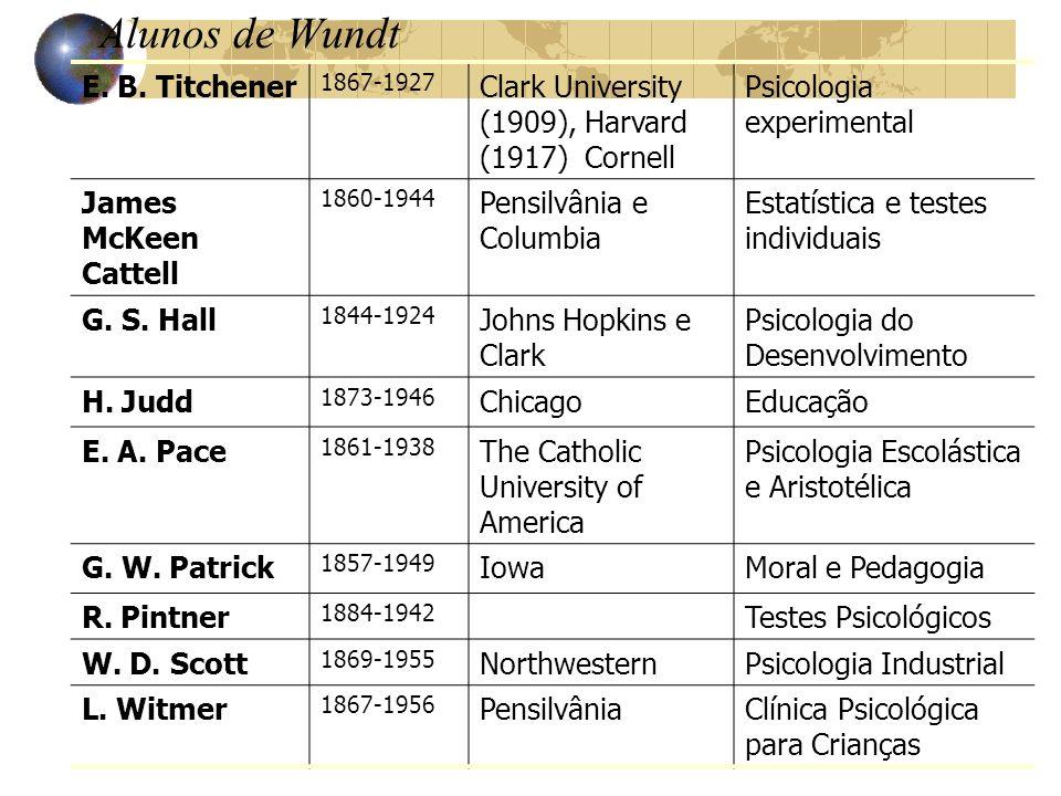 Alunos de Wundt E. B. Titchener