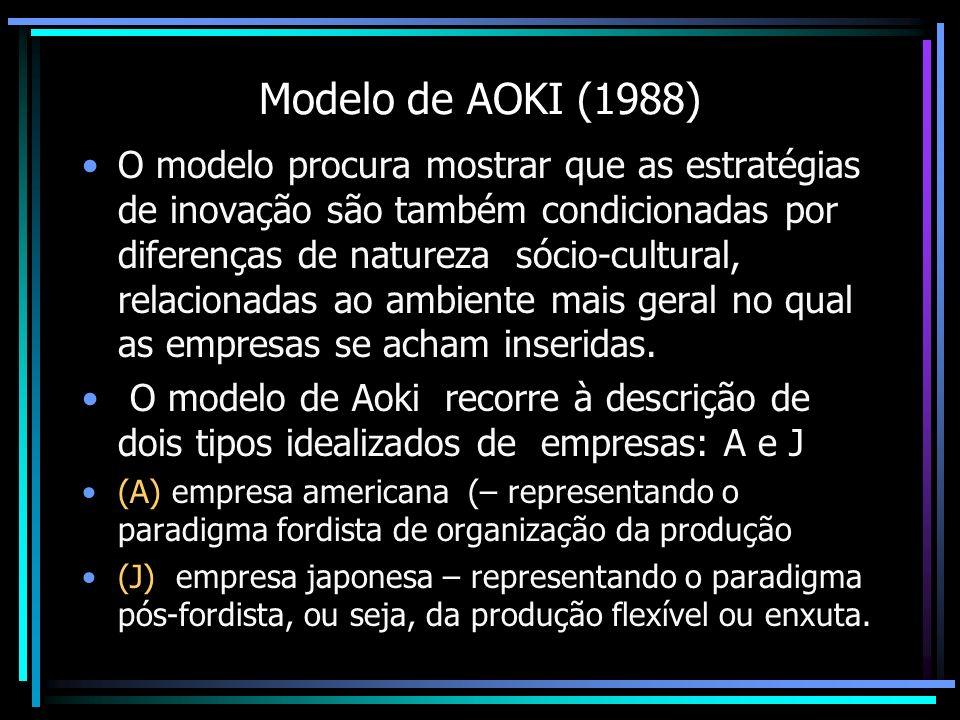 Modelo de AOKI (1988)