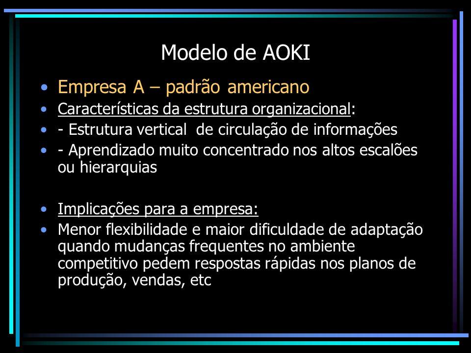 Modelo de AOKI Empresa A – padrão americano