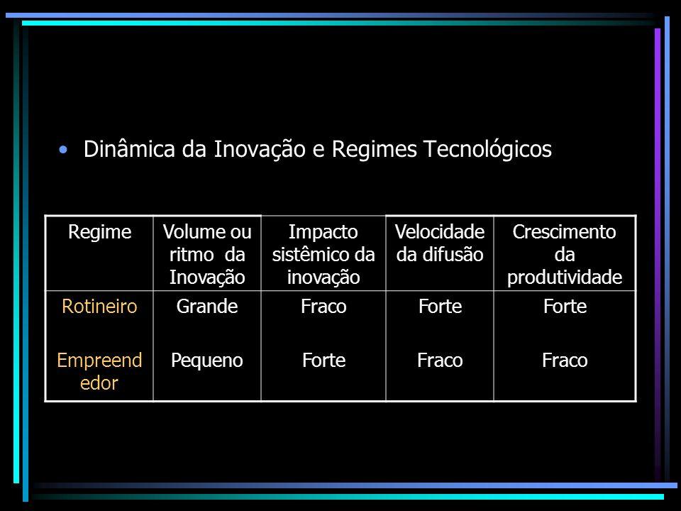 Dinâmica da Inovação e Regimes Tecnológicos