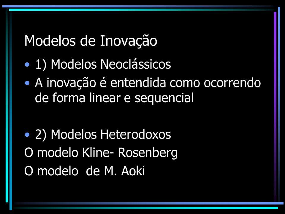 Modelos de Inovação 1) Modelos Neoclássicos