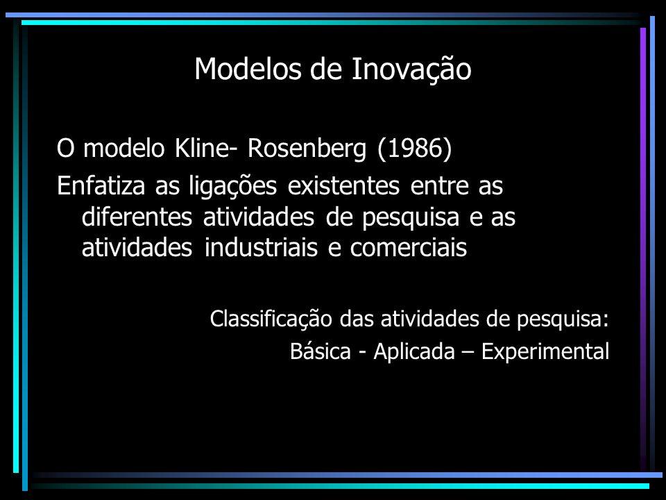 Modelos de Inovação O modelo Kline- Rosenberg (1986)