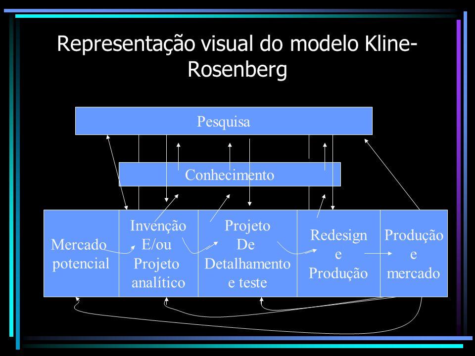 Representação visual do modelo Kline- Rosenberg