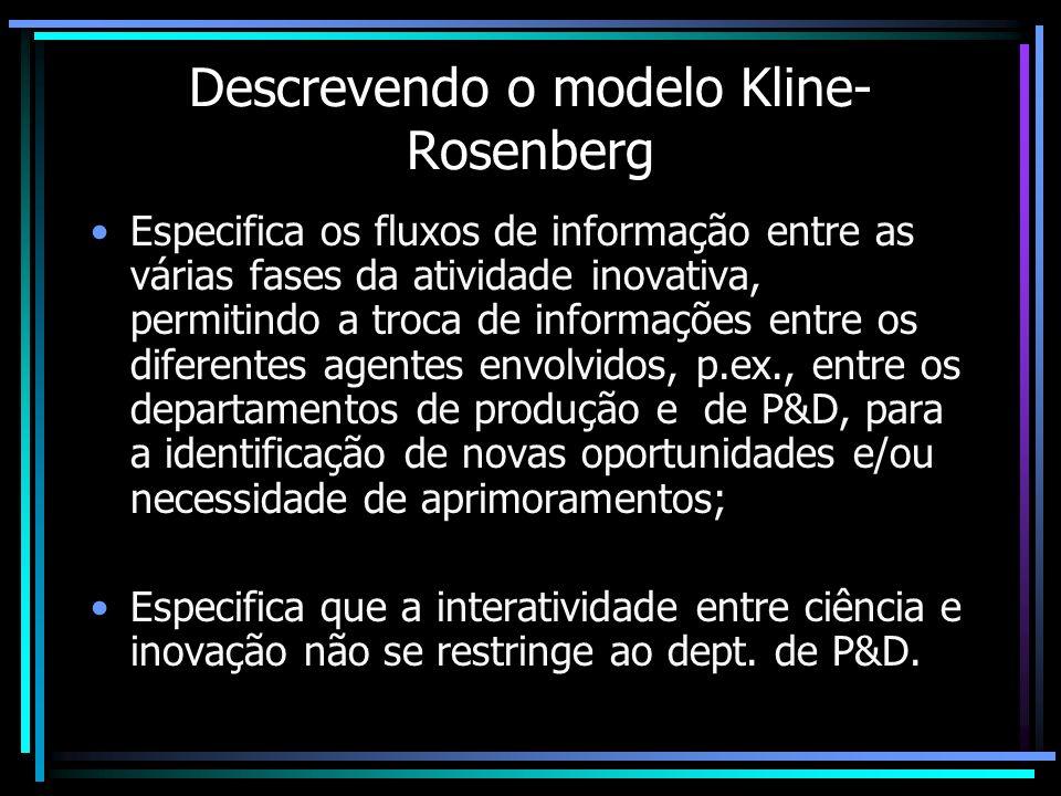 Descrevendo o modelo Kline-Rosenberg
