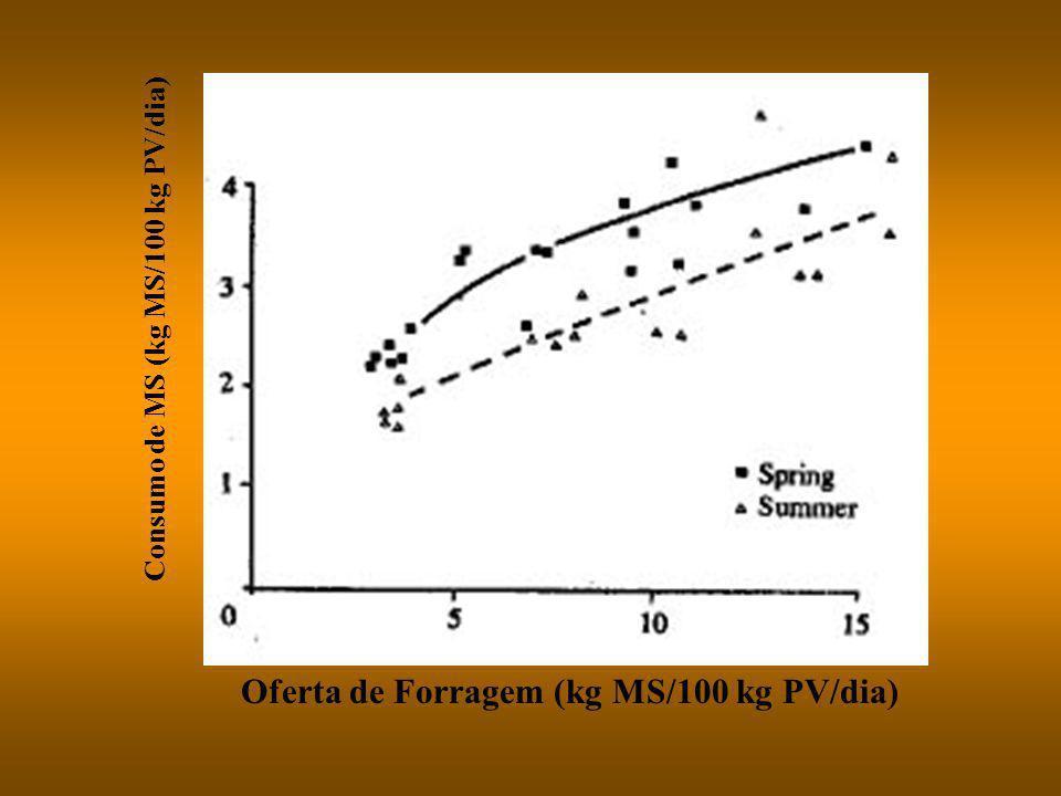 Oferta de Forragem (kg MS/100 kg PV/dia)