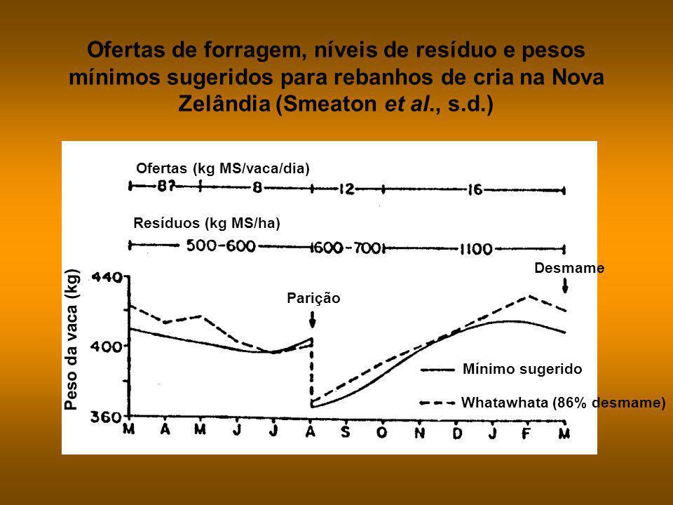 Ofertas de forragem, níveis de resíduo e pesos mínimos sugeridos para rebanhos de cria na Nova Zelândia (Smeaton et al., s.d.)