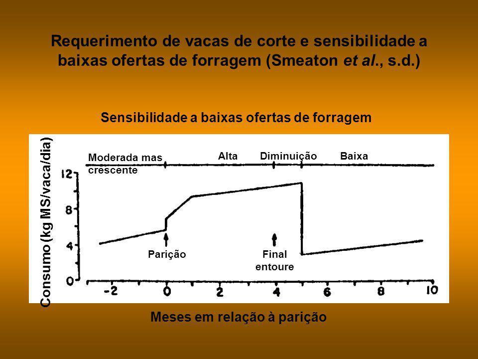 Requerimento de vacas de corte e sensibilidade a baixas ofertas de forragem (Smeaton et al., s.d.)