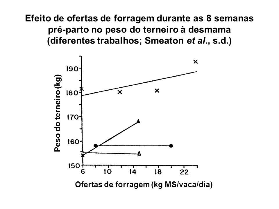 Efeito de ofertas de forragem durante as 8 semanas pré-parto no peso do terneiro à desmama (diferentes trabalhos; Smeaton et al., s.d.)