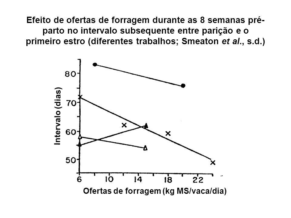 Efeito de ofertas de forragem durante as 8 semanas pré-parto no intervalo subsequente entre parição e o primeiro estro (diferentes trabalhos; Smeaton et al., s.d.)
