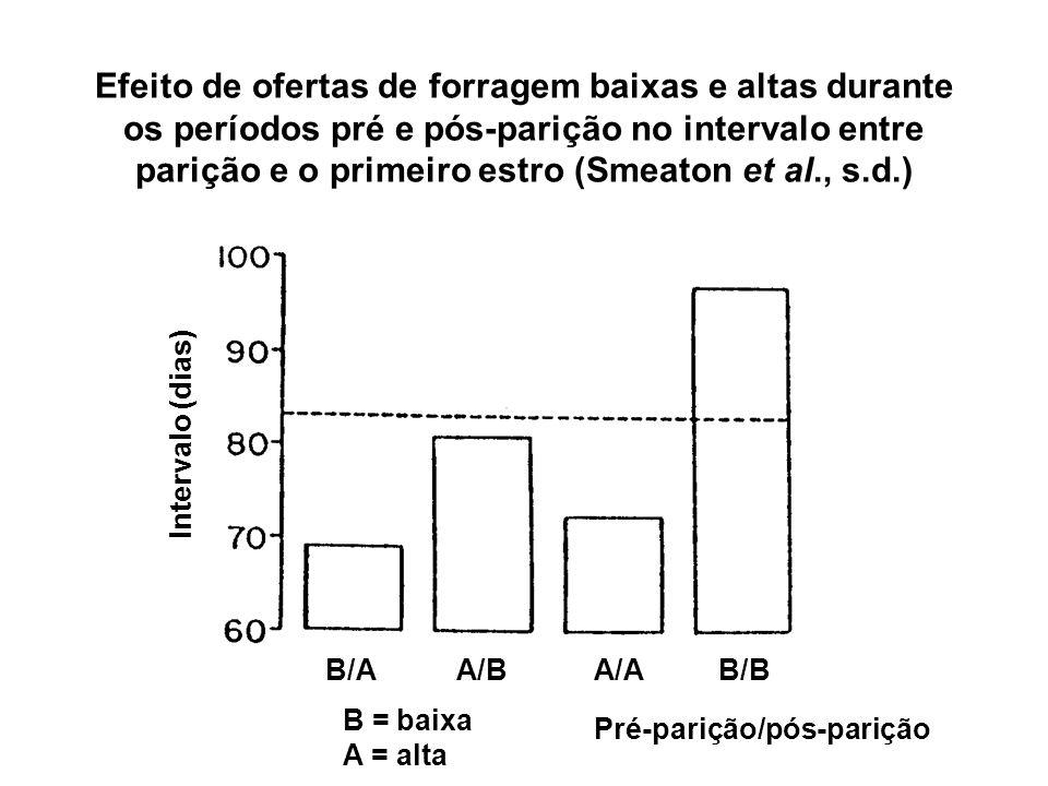 Efeito de ofertas de forragem baixas e altas durante os períodos pré e pós-parição no intervalo entre parição e o primeiro estro (Smeaton et al., s.d.)
