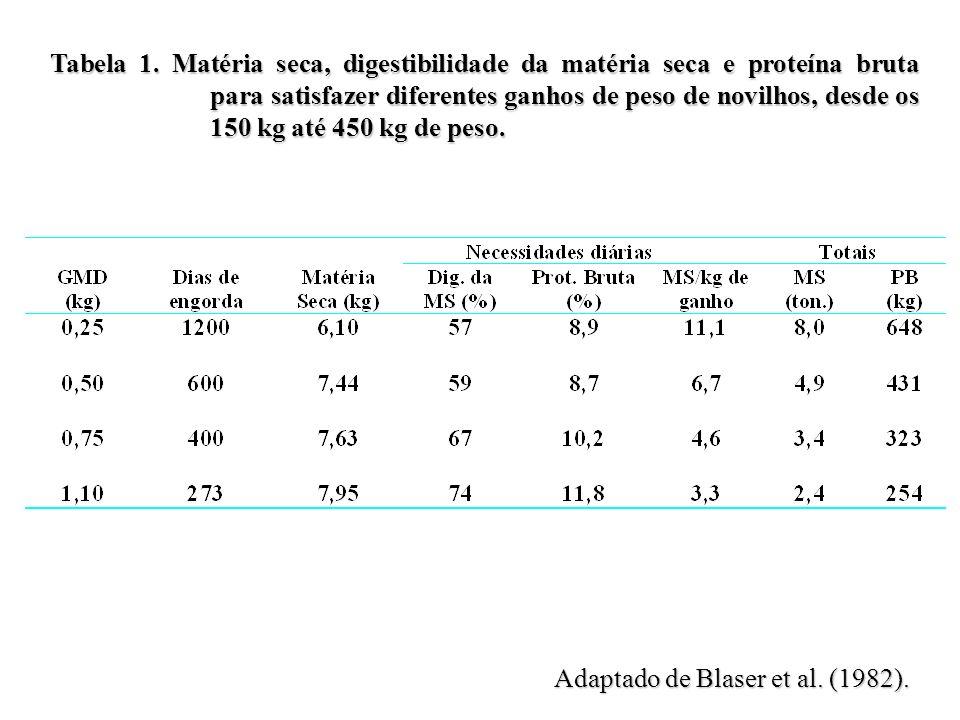 Tabela 1. Matéria seca, digestibilidade da matéria seca e proteína bruta para satisfazer diferentes ganhos de peso de novilhos, desde os 150 kg até 450 kg de peso.