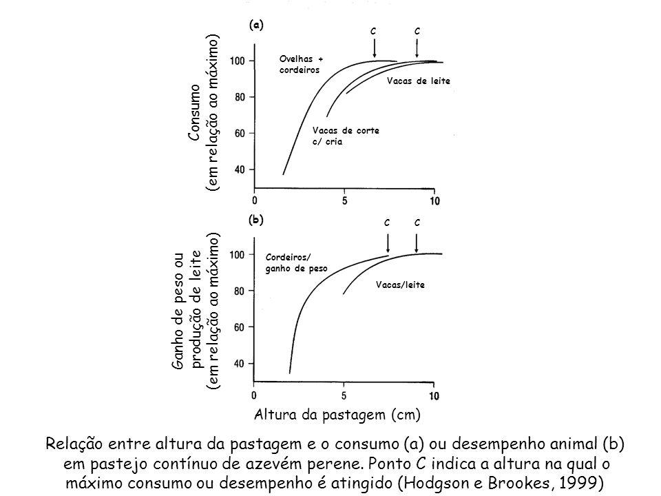 máximo consumo ou desempenho é atingido (Hodgson e Brookes, 1999)