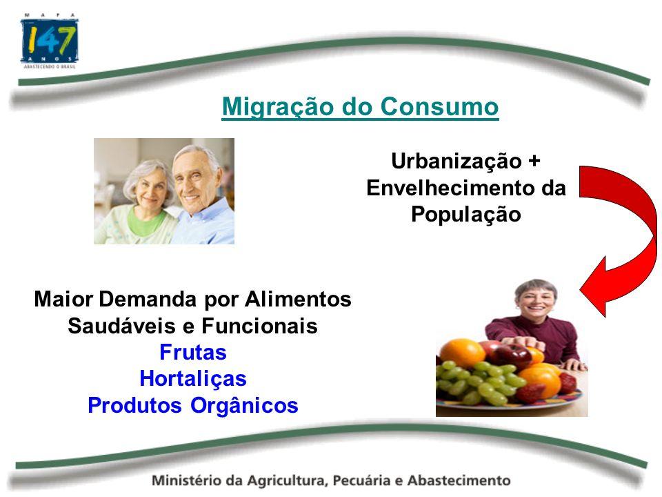 Migração do Consumo Urbanização + Envelhecimento da População