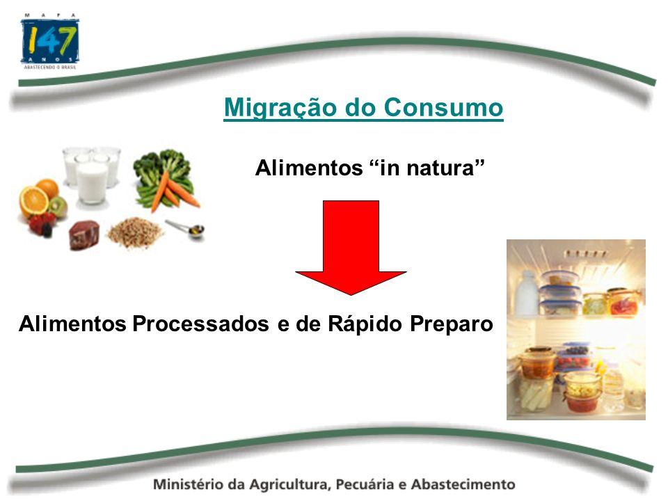 Alimentos Processados e de Rápido Preparo