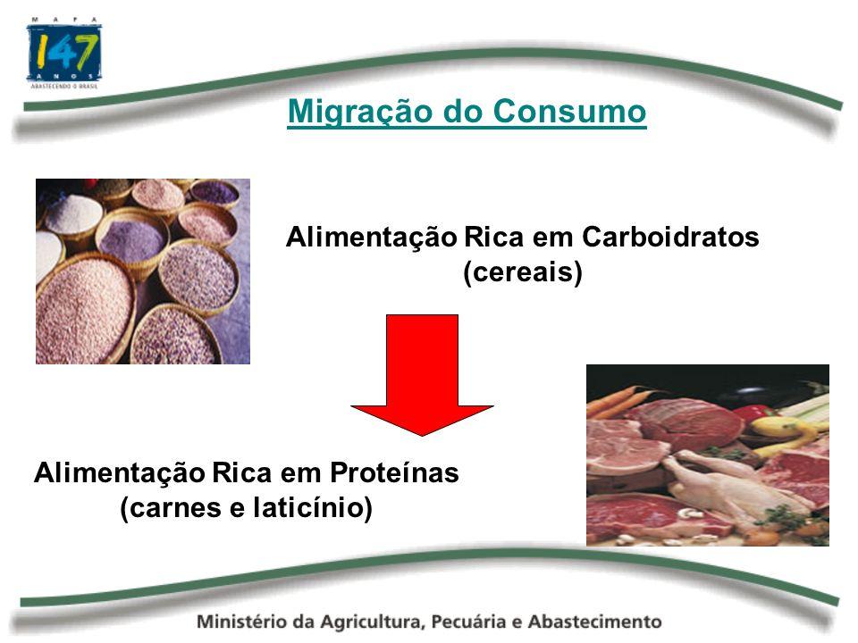 Alimentação Rica em Carboidratos Alimentação Rica em Proteínas