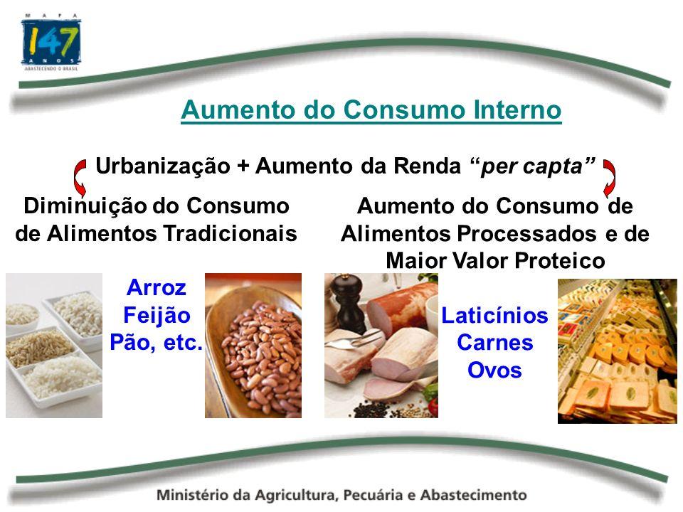 Aumento do Consumo Interno