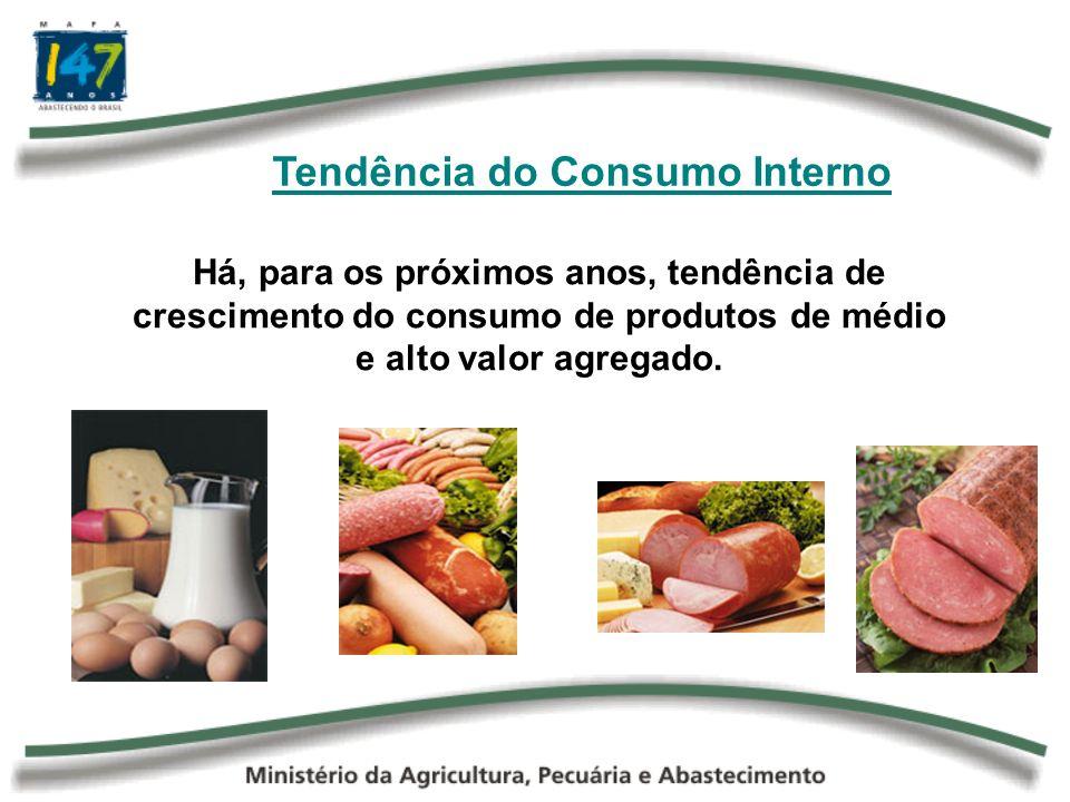Tendência do Consumo Interno