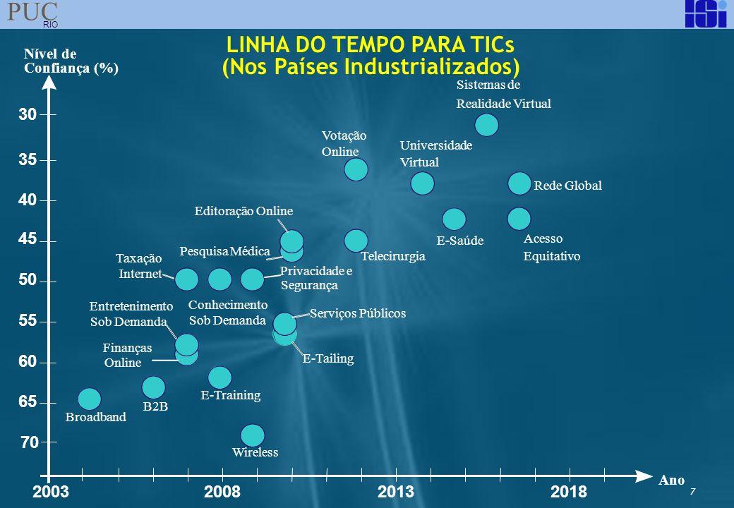 LINHA DO TEMPO PARA TICs (Nos Países Industrializados)