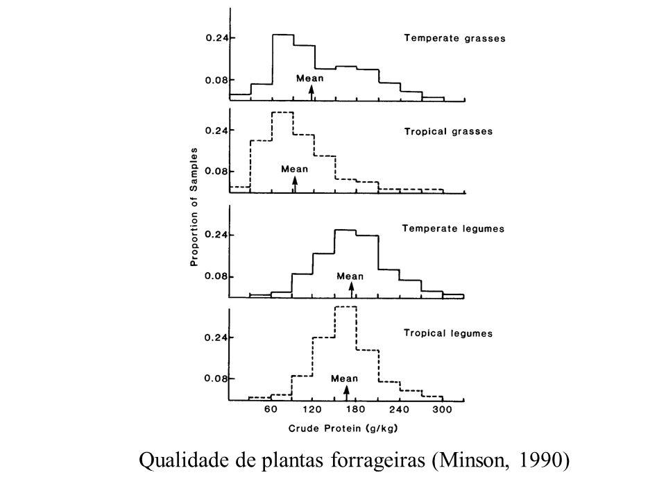 Qualidade de plantas forrageiras (Minson, 1990)