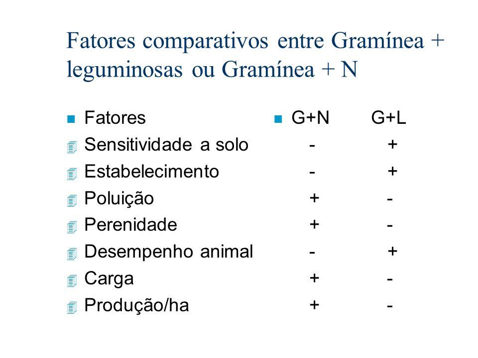 Fatores comparativos entre Gramínea + leguminosas ou Gramínea + N