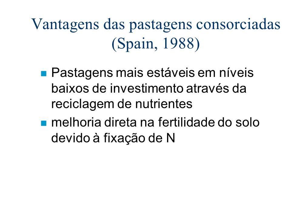 Vantagens das pastagens consorciadas (Spain, 1988)