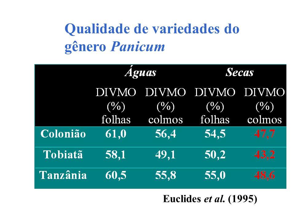 Qualidade de variedades do gênero Panicum