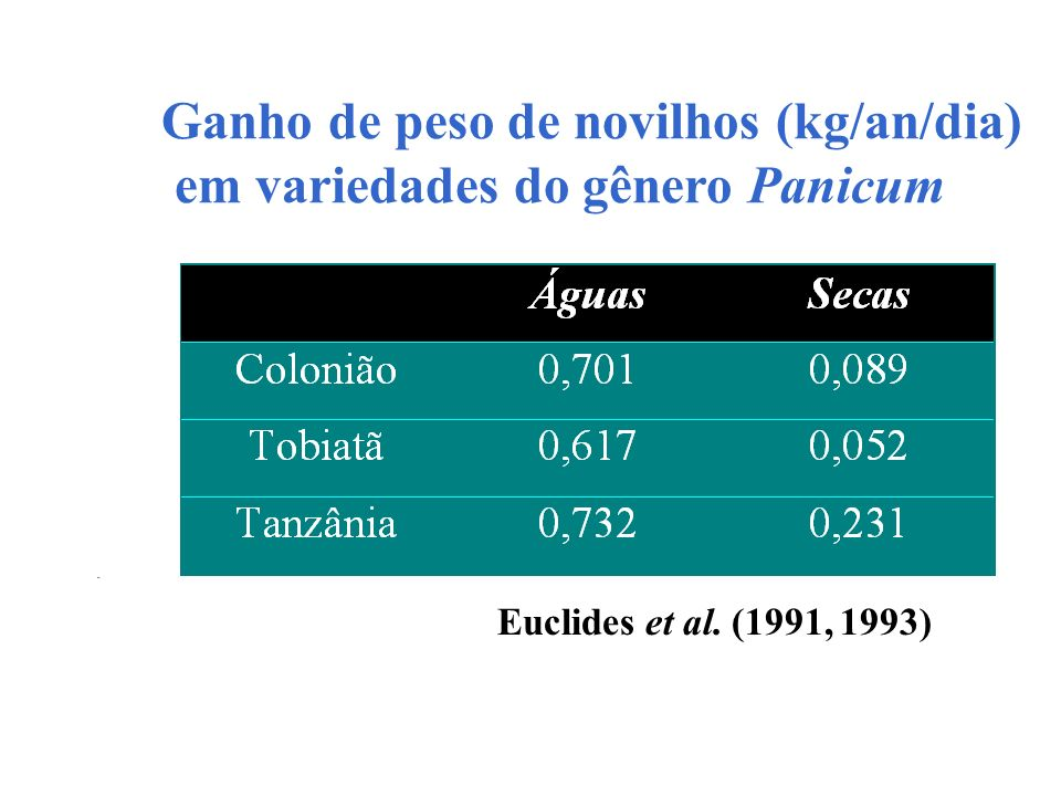Ganho de peso de novilhos (kg/an/dia) em variedades do gênero Panicum