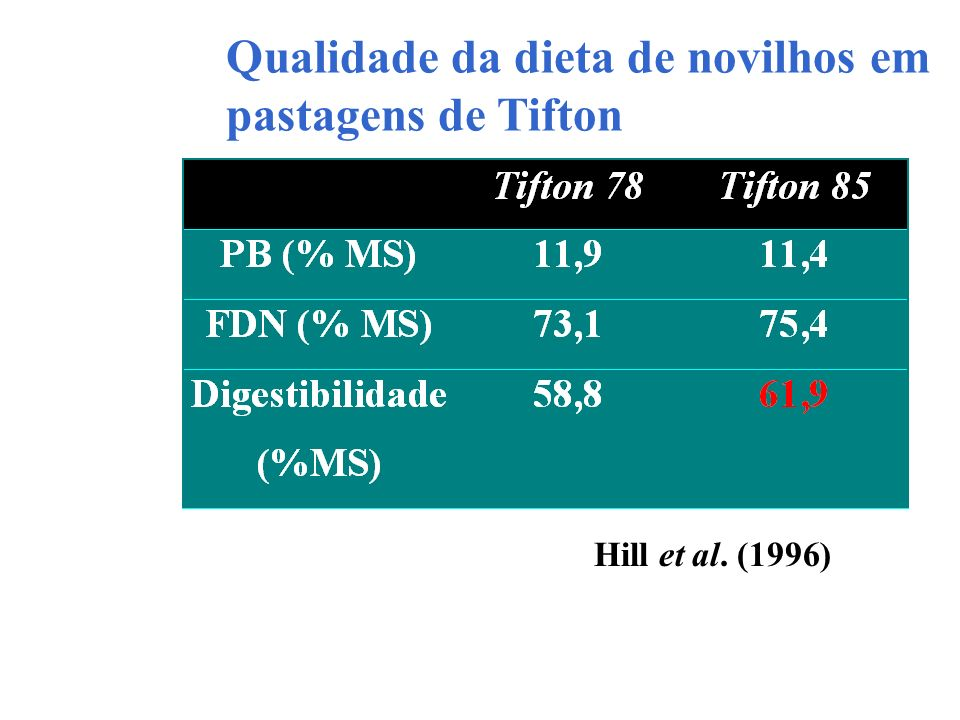 Qualidade da dieta de novilhos em pastagens de Tifton