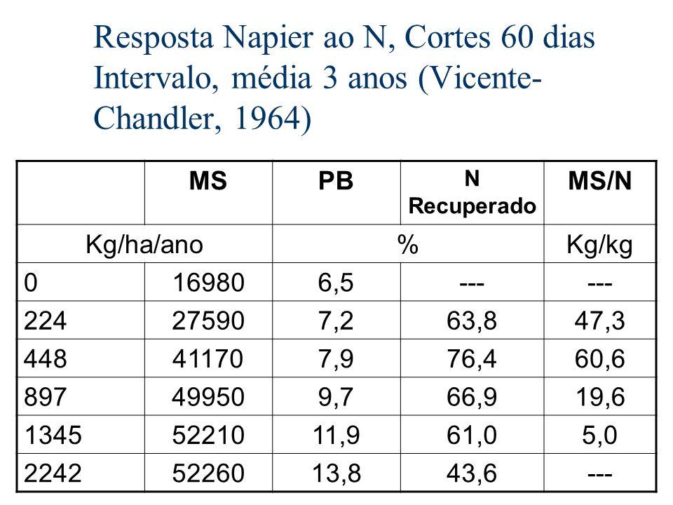 Resposta Napier ao N, Cortes 60 dias Intervalo, média 3 anos (Vicente-Chandler, 1964)