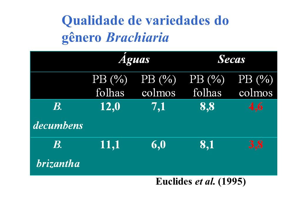 Qualidade de variedades do gênero Brachiaria