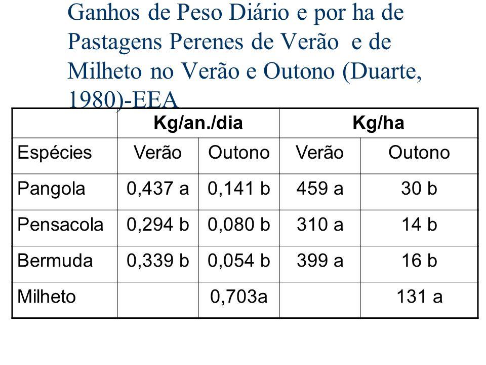 Ganhos de Peso Diário e por ha de Pastagens Perenes de Verão e de Milheto no Verão e Outono (Duarte, 1980)-EEA