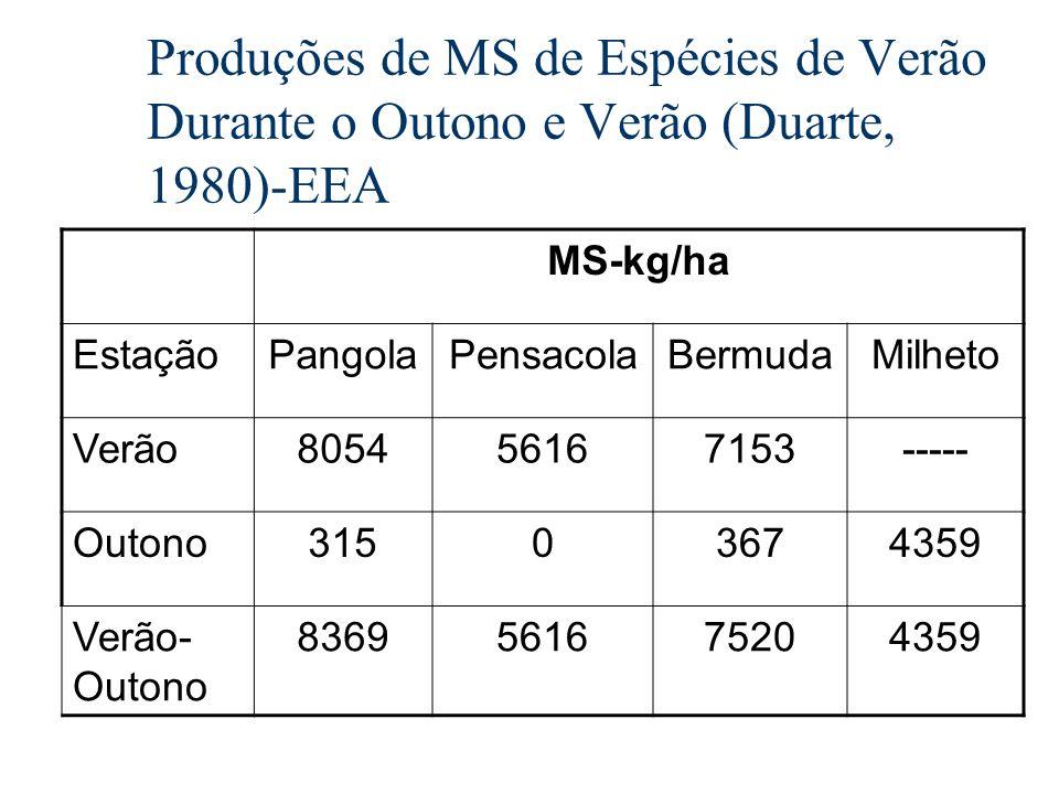 Produções de MS de Espécies de Verão Durante o Outono e Verão (Duarte, 1980)-EEA