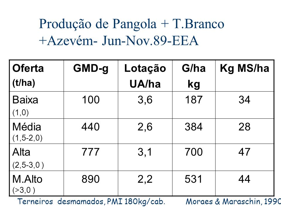 Produção de Pangola + T.Branco +Azevém- Jun-Nov.89-EEA