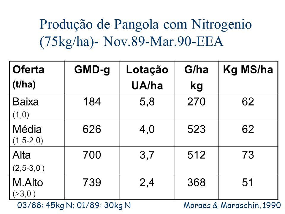Produção de Pangola com Nitrogenio (75kg/ha)- Nov.89-Mar.90-EEA