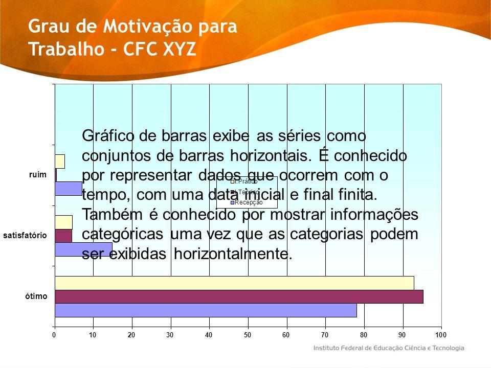 Grau de Motivação para Trabalho - CFC XYZ