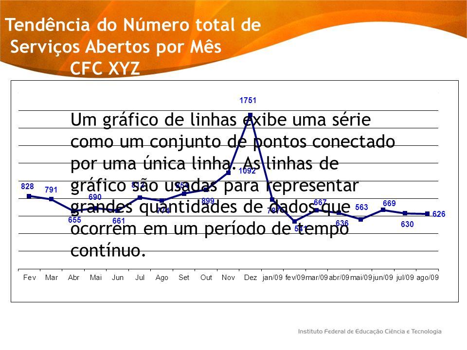 Tendência do Número total de Serviços Abertos por Mês CFC XYZ